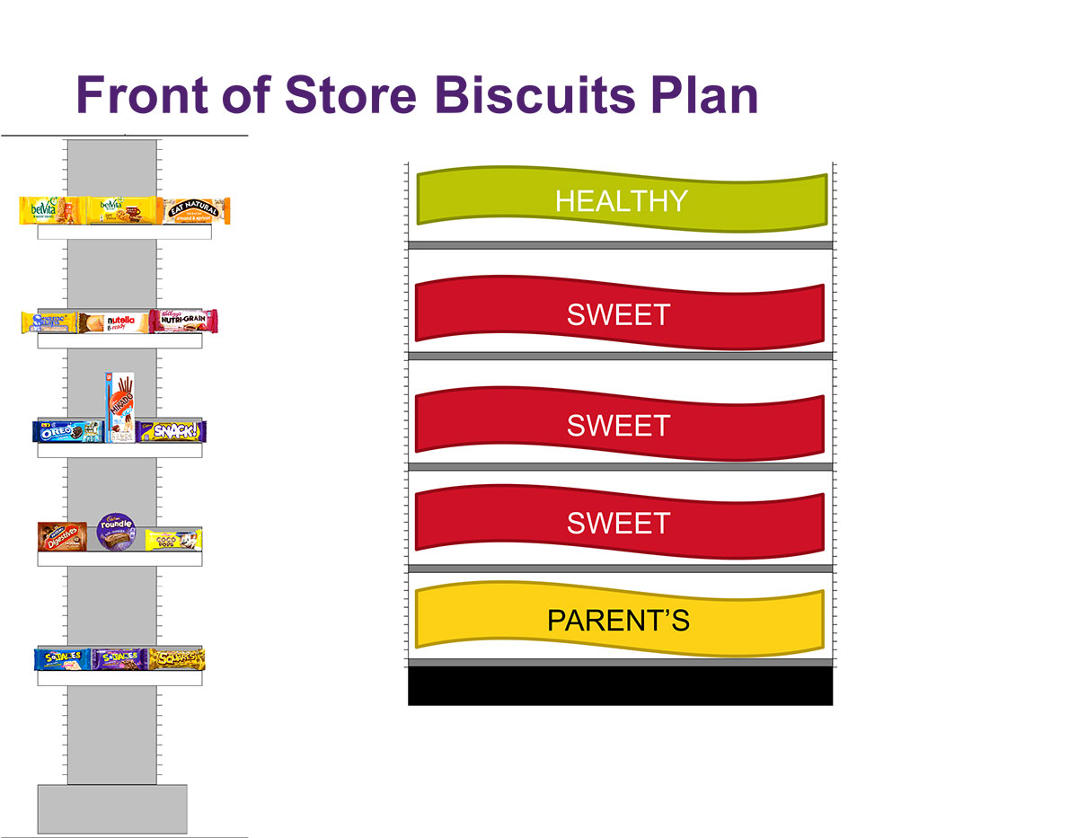 Front of Store Biscuits Plan